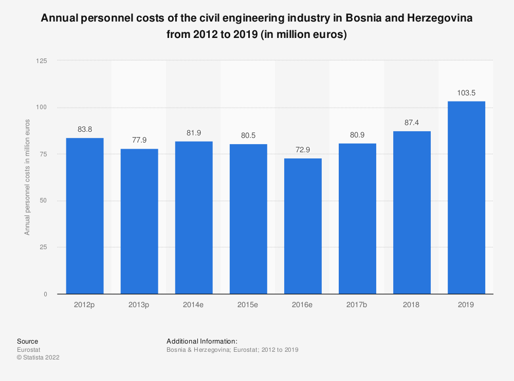 Statistic: Annual personnel costs of the civil engineering industry in Bosnia and Herzegovina from 2012 to 2015 (in million euros) | Statista