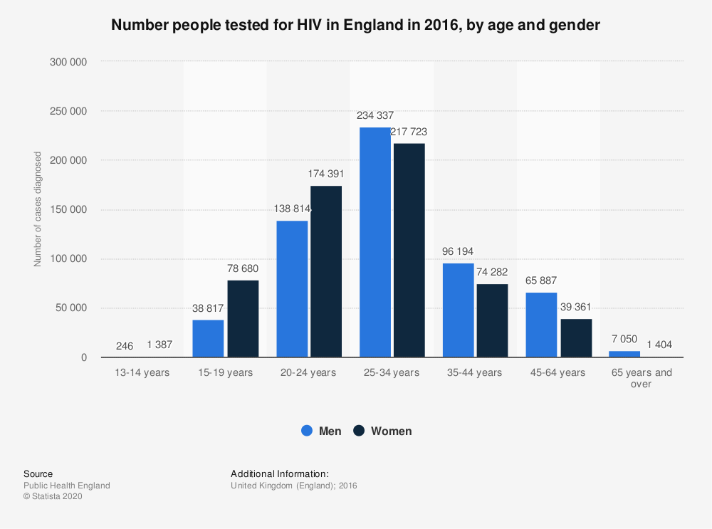 Statistic: Number people tested for HIV in England in 2016, by age and gender | Statista