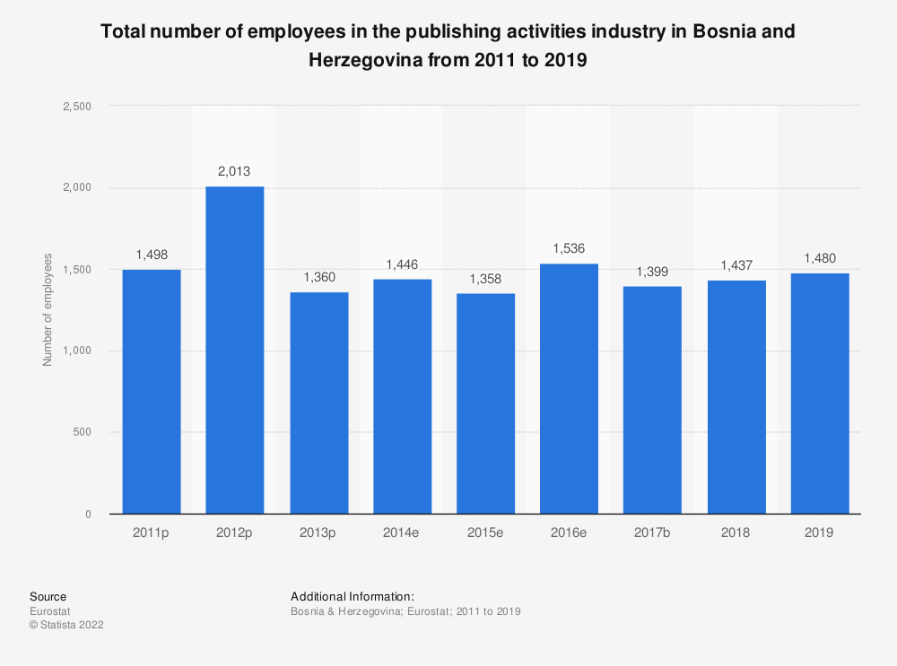 Statistic: Total number of employees in the publishing activities industry in Bosnia and Herzegovina from 2011 to 2015 | Statista