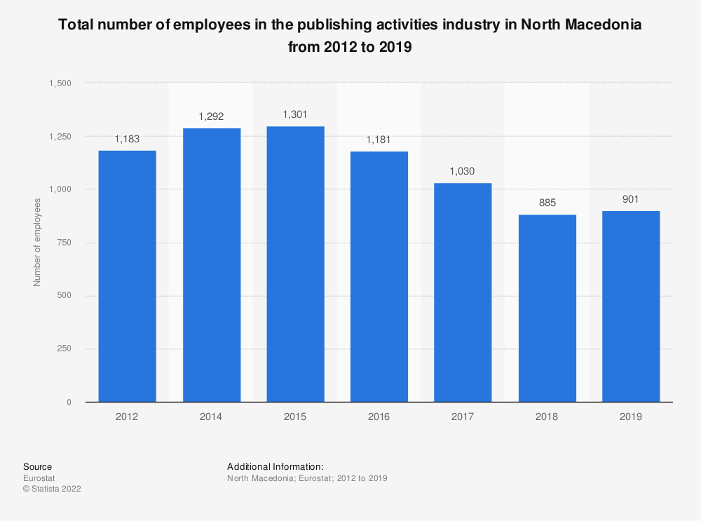 Statistic: Total number of employees in the publishing activities industry in North Macedonia from 2012 to 2015 | Statista