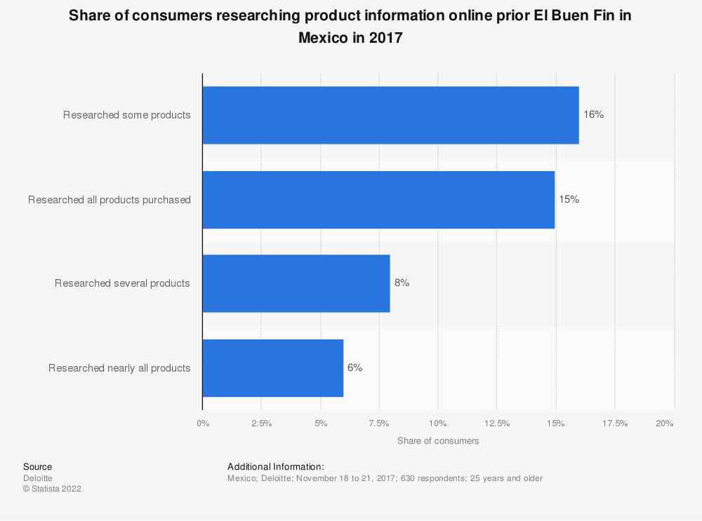 Statistic: Share of consumers researching product information online prior El Buen Fin in Mexico in 2017 | Statista