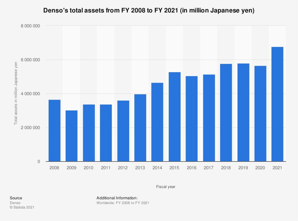 Statistic: Denso's total assets from FY 2008 to FY 2020 (in million Japanese yen) | Statista
