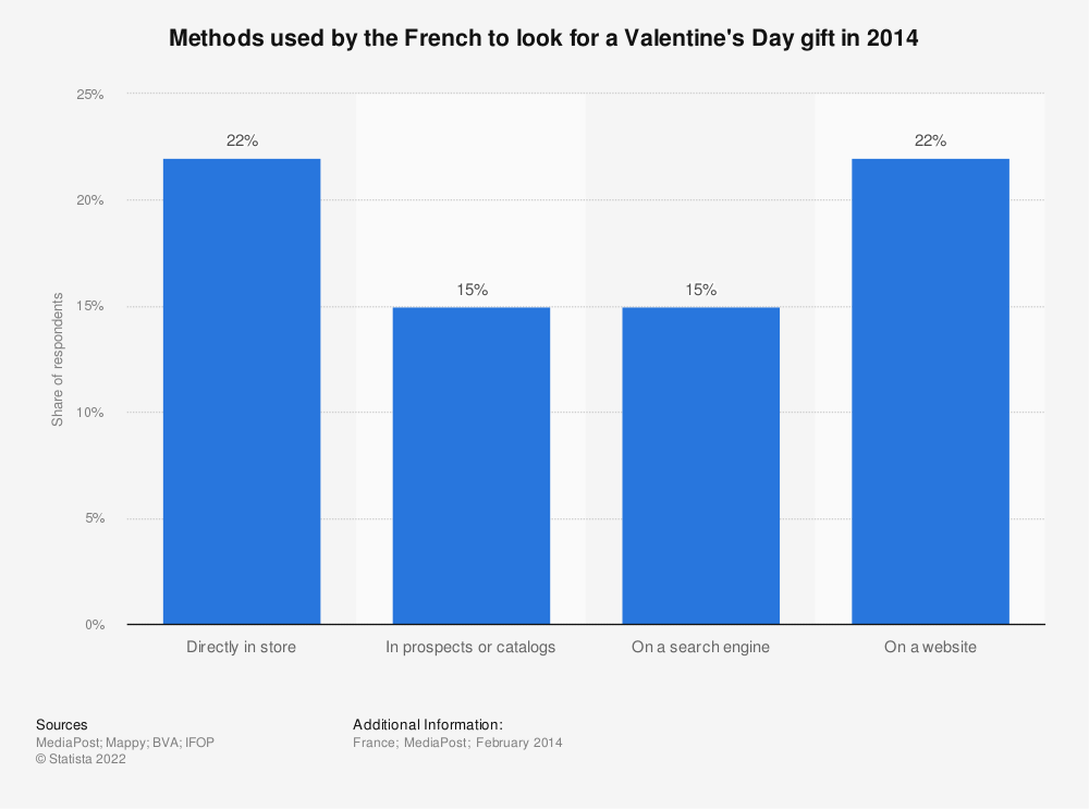 Statistic: Methods used by the French to look for a Valentine's Day gift in 2014  | Statista