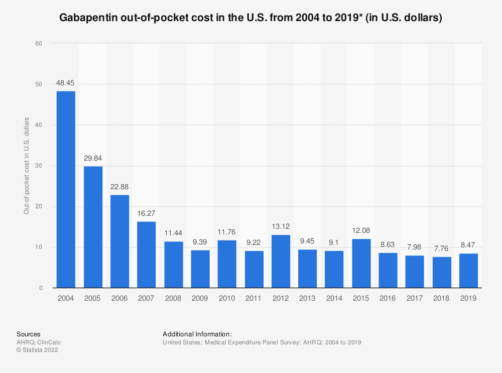 Statistic: Gabapentin out-of-pocket cost in the U.S. from 2004 to 2016 (in U.S. dollars)*   Statista
