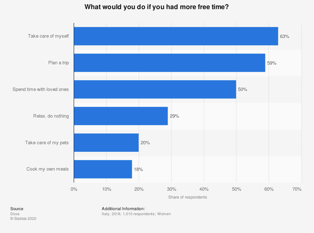 Statistic: What would you do if you had more free time? | Statista