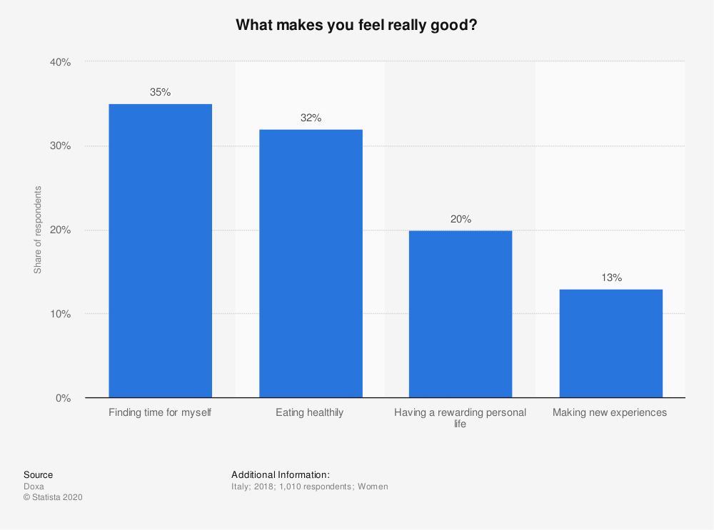 Statistic: What makes you feel really good? | Statista