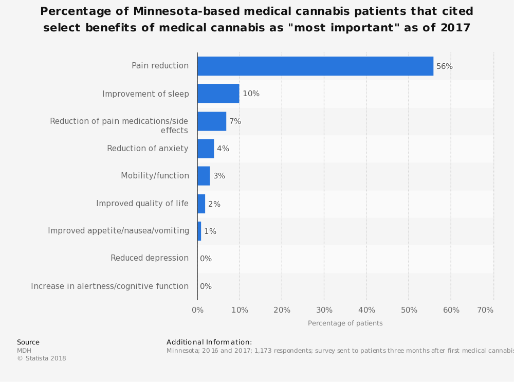 "Statistic: Percentage of Minnesota-based medical cannabis patients that cited select benefits of medical cannabis as ""most important"" as of 2017  