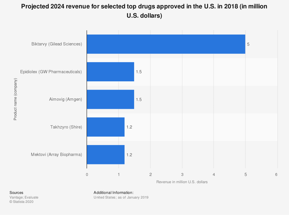 Statistic: Projected 2024 revenue for selected top drugs approved in the U.S. in 2018 (in million U.S. dollars) | Statista