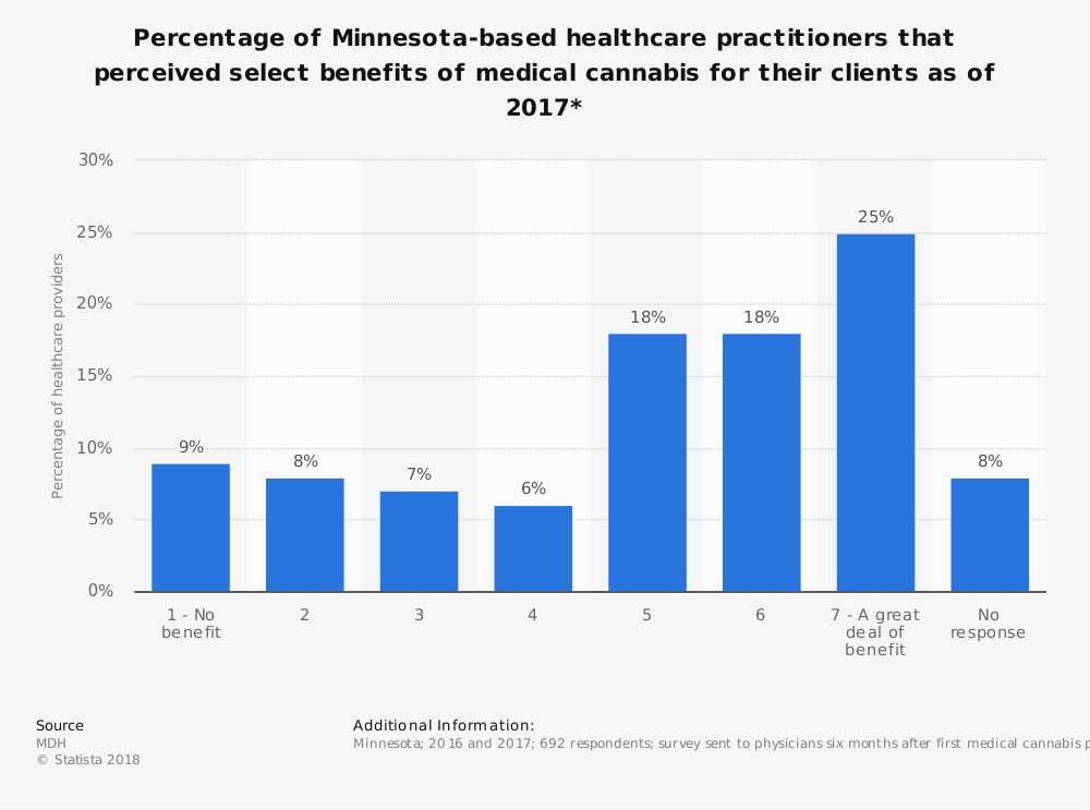Statistic: Percentage of Minnesota-based healthcare practitioners that perceived select benefits of medical cannabis for their clients as of 2017* | Statista