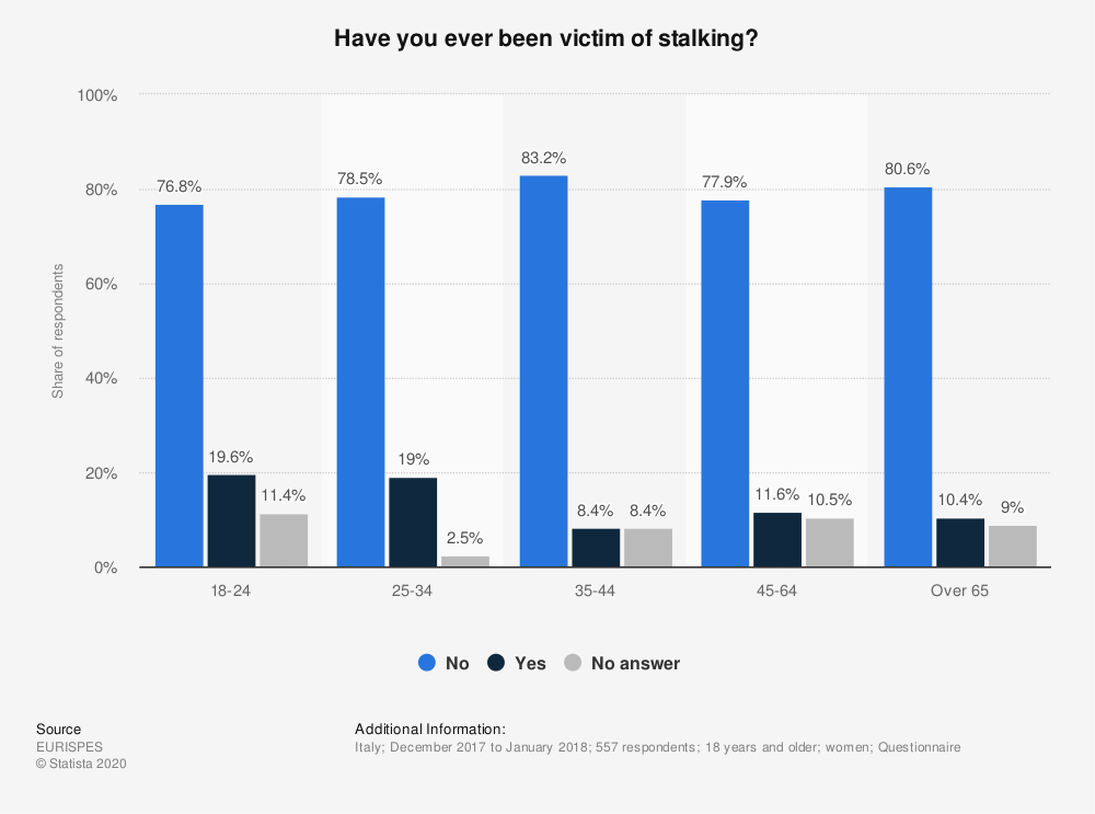 Statistic: Have you ever been victim of stalking? | Statista