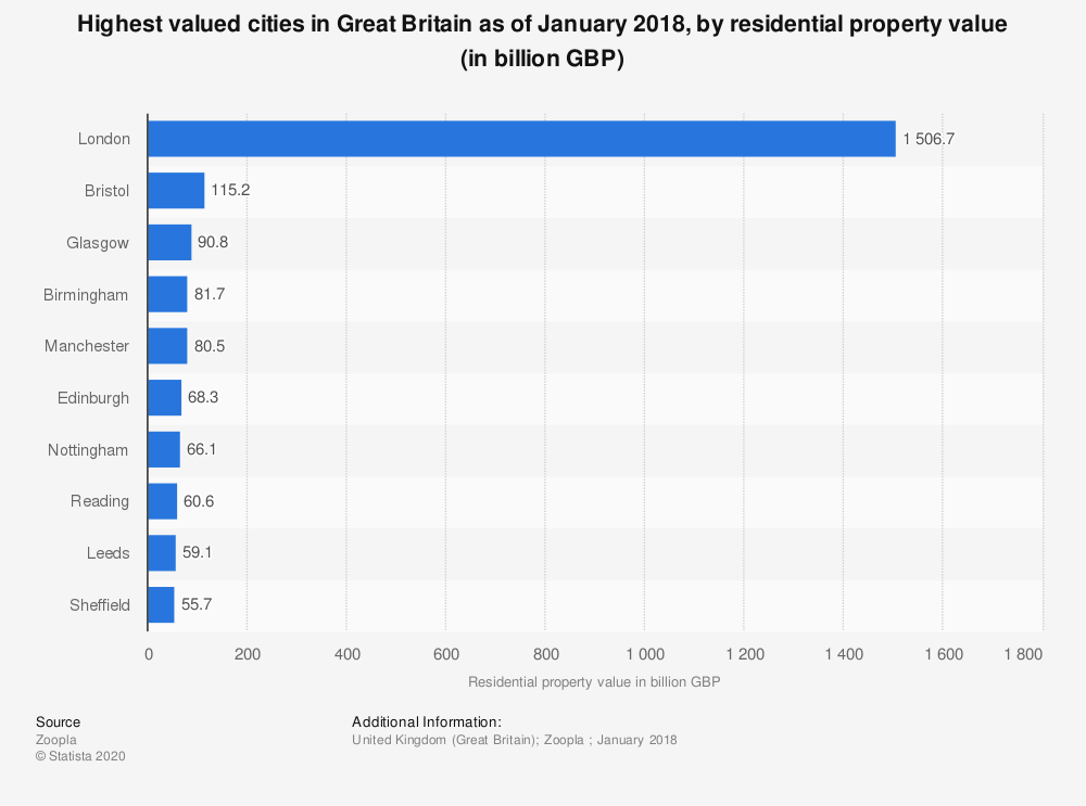 Statistic: Highest valued cities in Great Britain as of January 2018, by residential property value (in billion GBP) | Statista