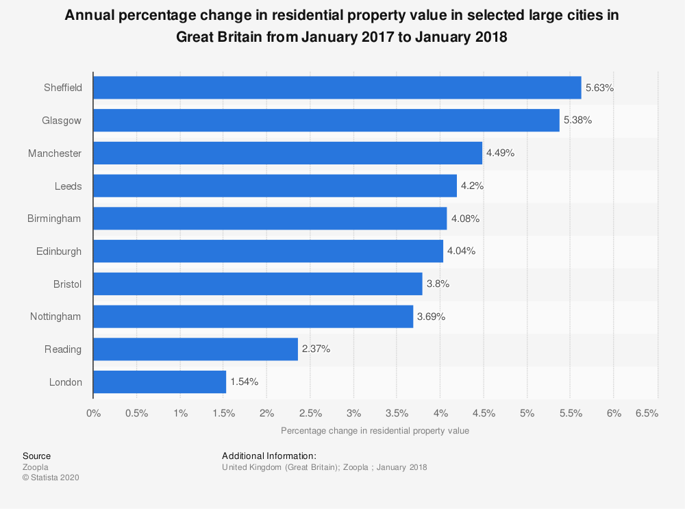 Statistic: Annual percentage change in residential property value in selected large cities in Great Britain from January 2017 to January 2018 | Statista