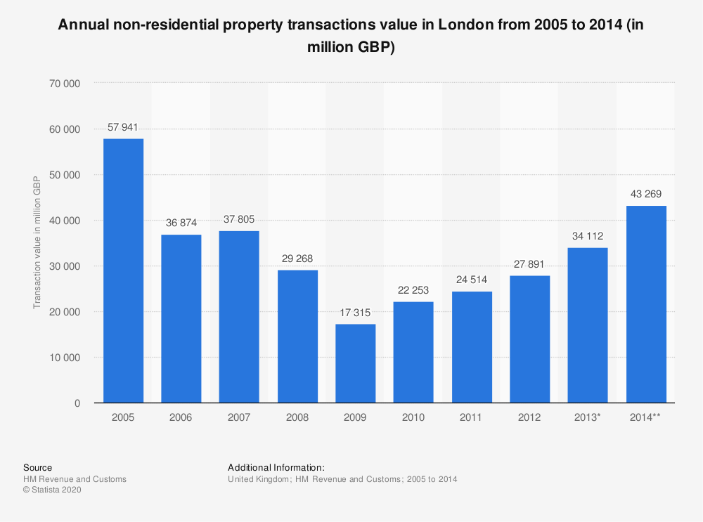 Statistic: Annual non-residential property transactions value in London from 2005 to 2014 (in million GBP) | Statista
