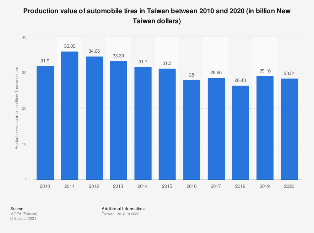 Statistic: Production value of automobile tires in Taiwan between 2009 and 2019 (in billion New Taiwan dollars) | Statista