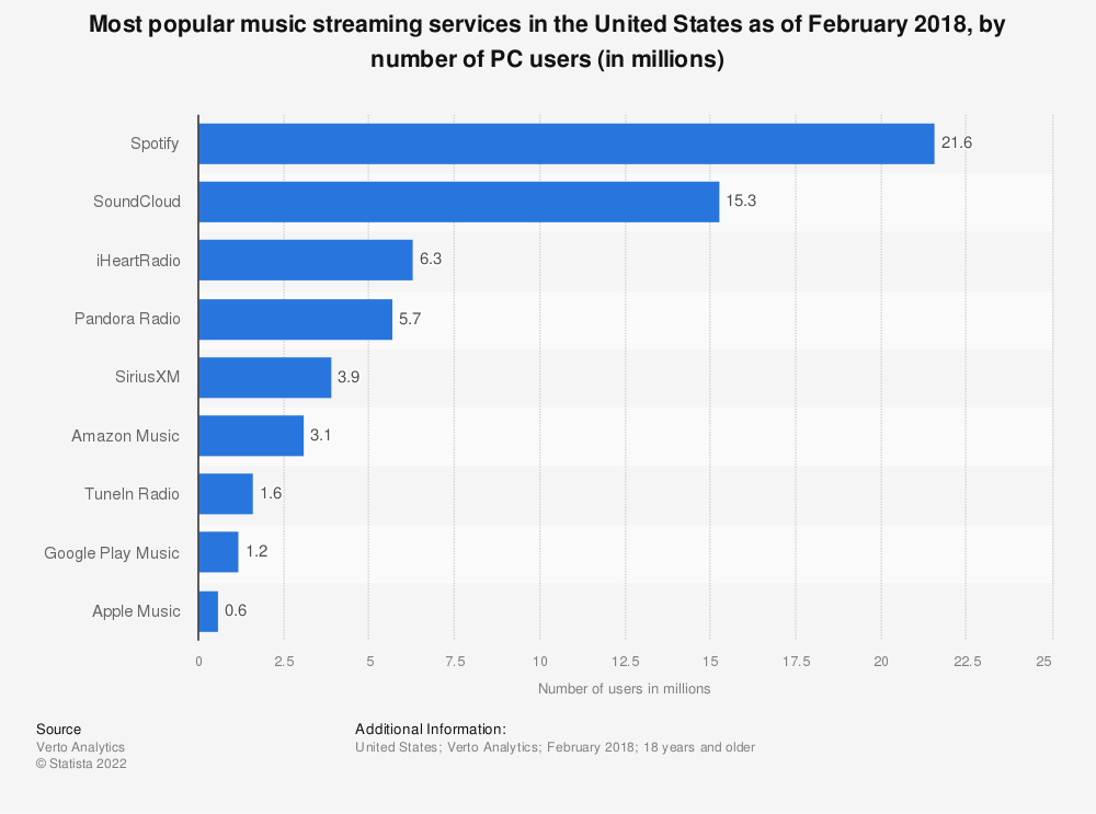 Statistic: Most popular music streaming services in the United States as of February 2018, by number of PC users (in millions) | Statista