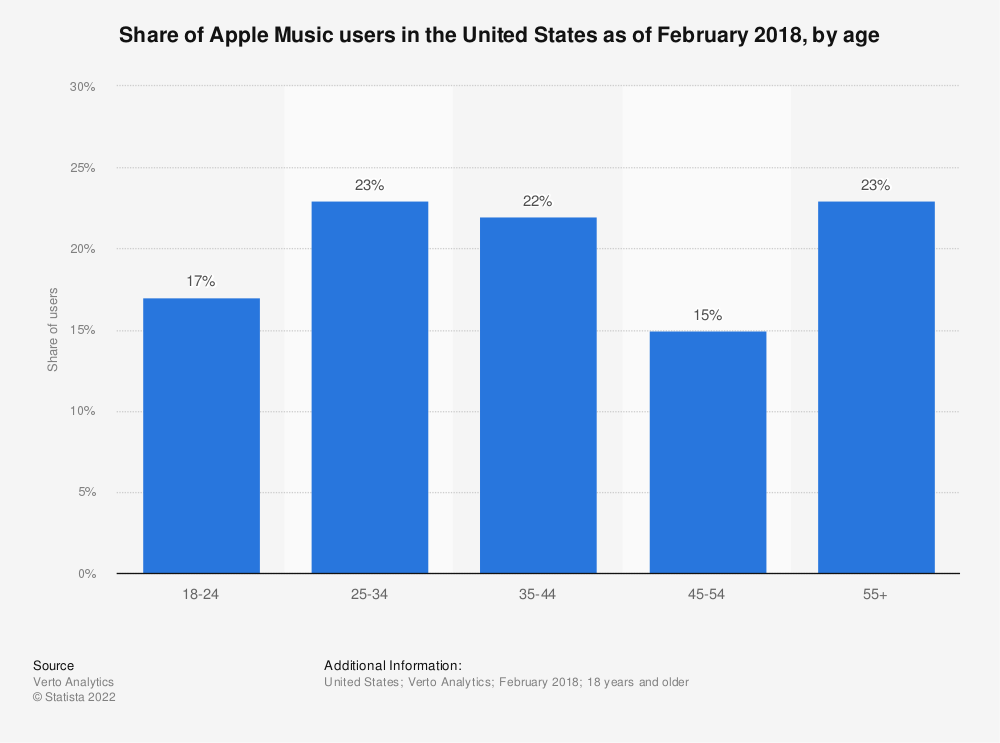 Statistic: Share of Apple Music users in the United States as of February 2018, by age | Statista
