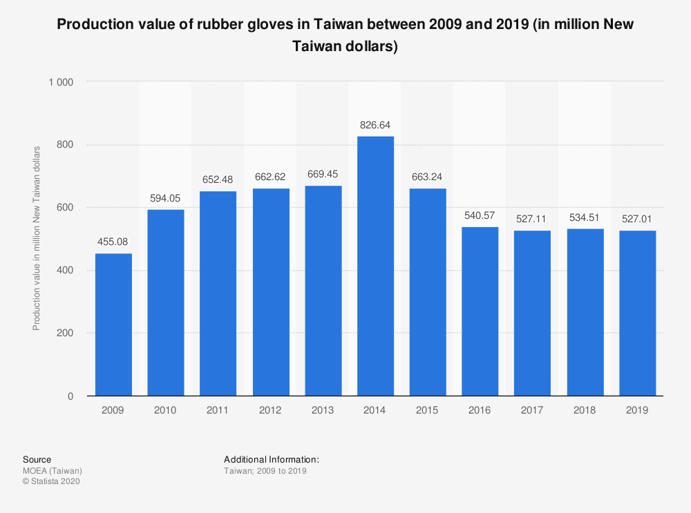 Statistic: Production value of rubber gloves in Taiwan between 2009 and 2019 (in million New Taiwan dollars) | Statista