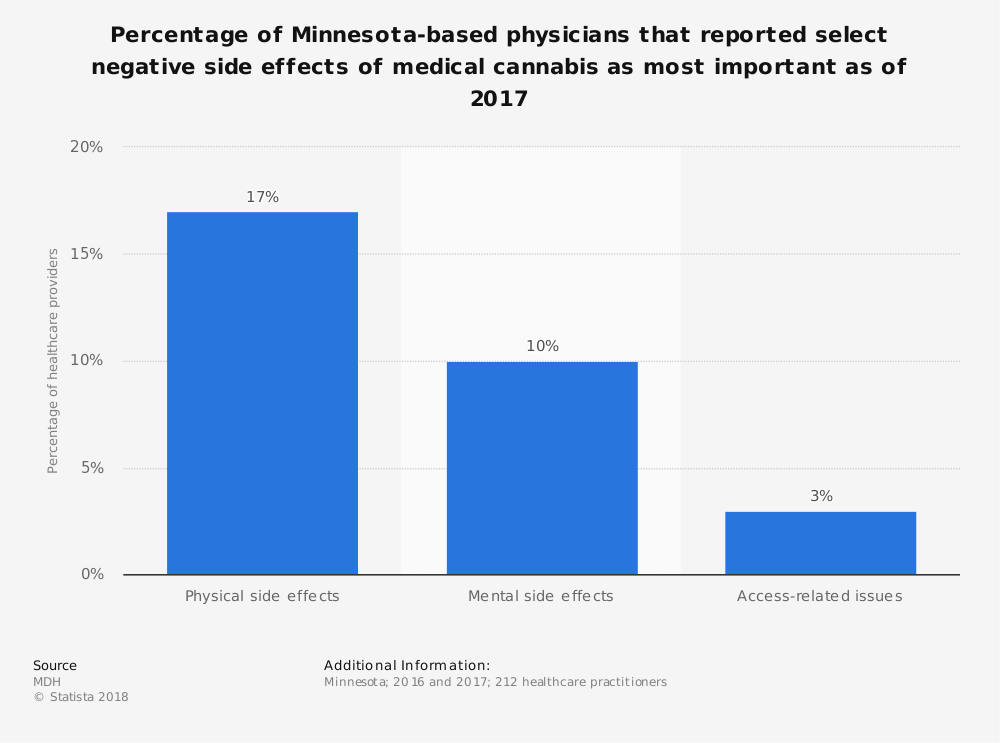 Statistic: Percentage of Minnesota-based physicians that reported select negative side effects of medical cannabis as most important as of 2017 | Statista