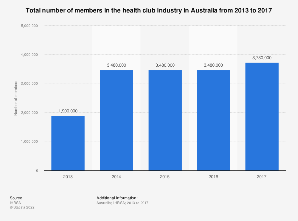 Statistic: Total number of members in the health club industry in Australia from 2013 to 2016 | Statista
