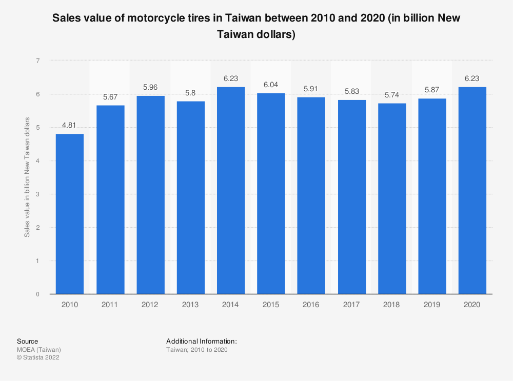 Statistic: Sales value of motorcycle tires in Taiwan between 2009 and 2019 (in billion New Taiwan dollars)   Statista