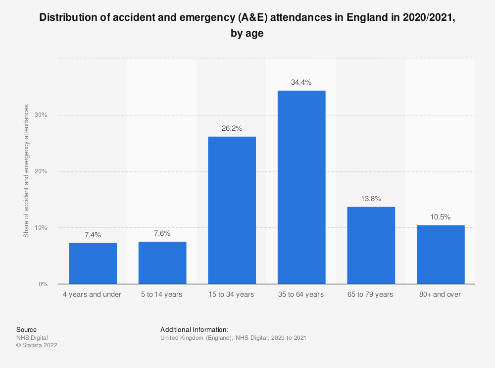 Statistic: Distribution of accident and emergency (A&E) attendances in England in 2017/2018, by age | Statista