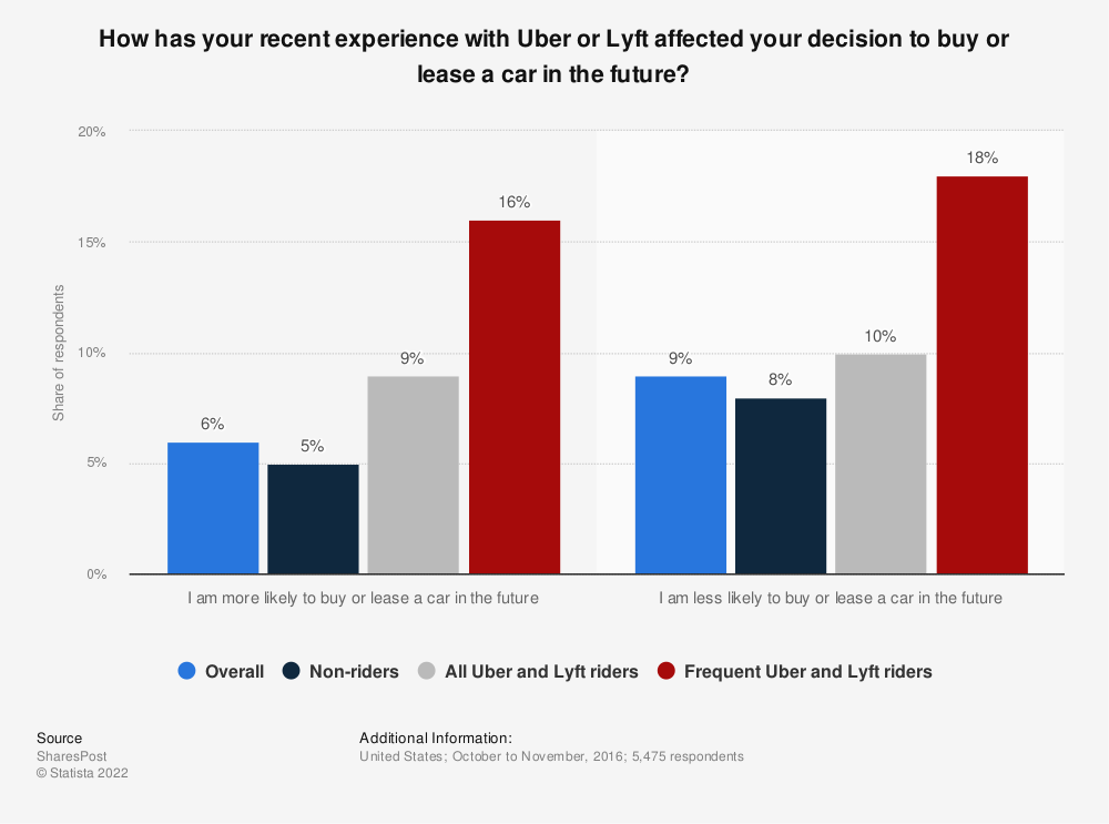 Statistic: How has your recent experience with Uber or Lyft affected your decision to buy or lease a car in the future? | Statista