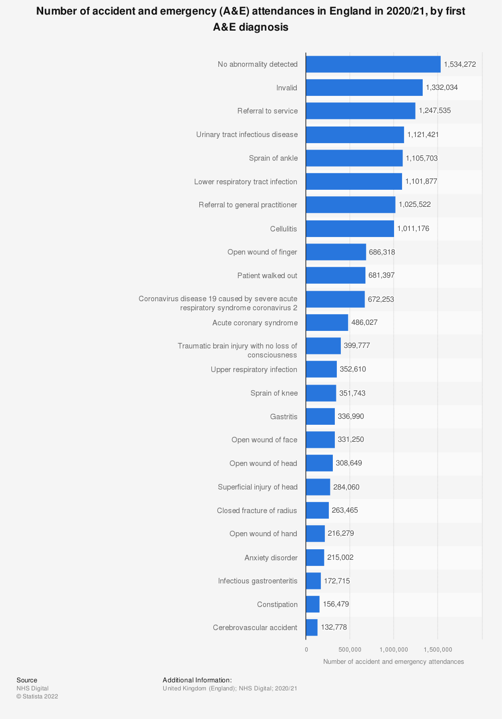 Statistic: Number of accident and emergency (A&E) attendances in England in 2017/2018, by first A&E diagnosis | Statista