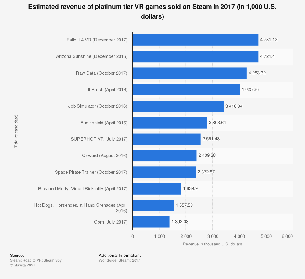 Statistic: Estimated revenue of platinum tier VR games sold on Steam in 2017 (in 1,000 U.S. dollars) | Statista