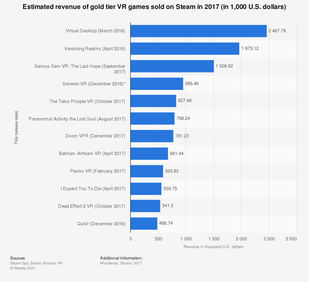 Statistic: Estimated revenue of gold tier VR games sold on Steam in 2017 (in 1,000 U.S. dollars) | Statista