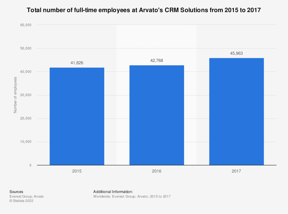 Statistic: Total number of full-time employees at Arvato's CRM Solutions from 2015 to 2017 | Statista