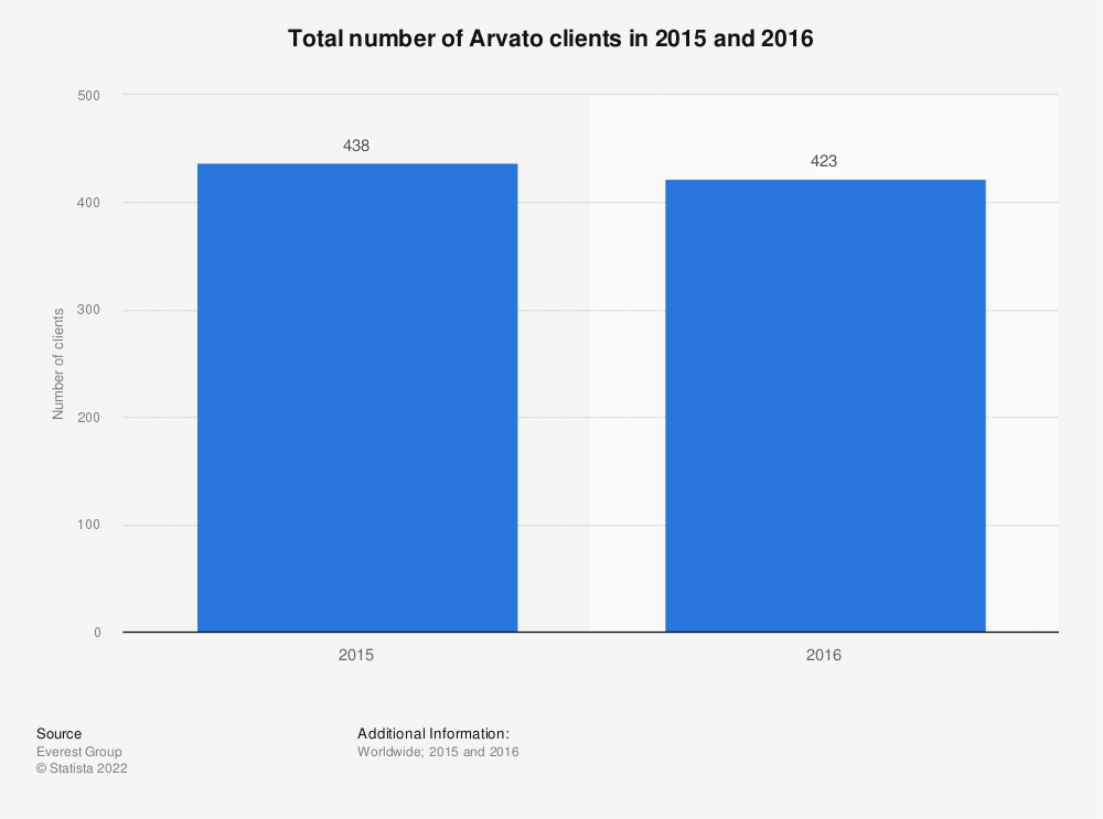 Statistic: Total number of Arvato clients in 2015 and 2016 | Statista