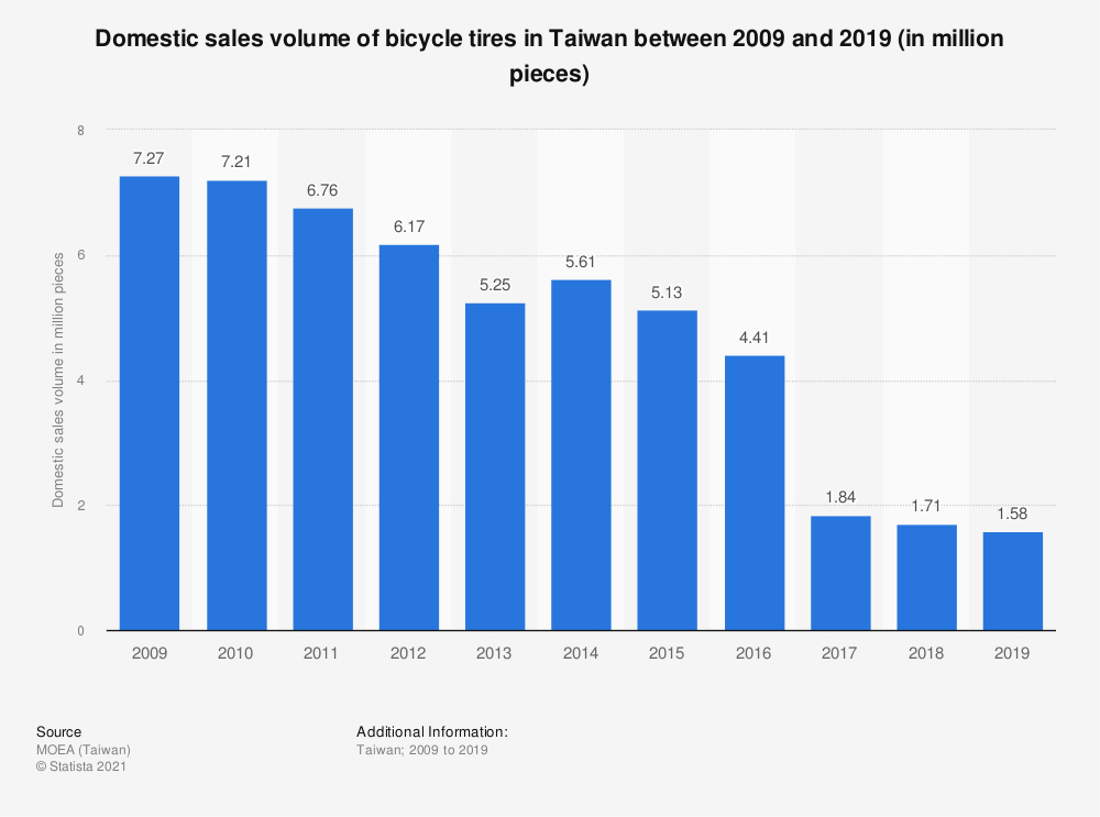 Statistic: Domestic sales volume of bicycle tires in Taiwan between 2009 and 2019 (in million pieces) | Statista