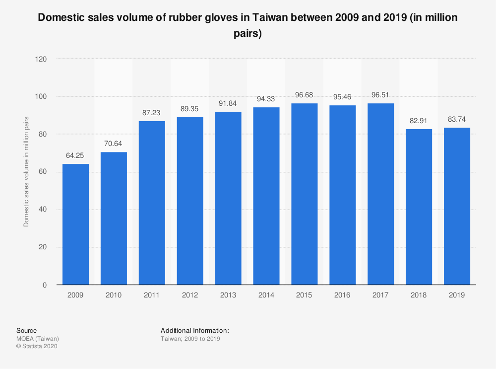 Statistic: Domestic sales volume of rubber gloves in Taiwan between 2009 and 2019 (in million pairs) | Statista