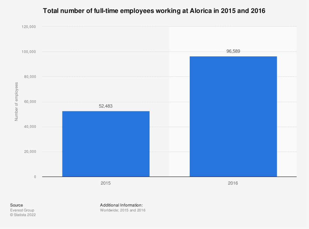 Statistic: Total number of full-time employees working at Alorica in 2015 and 2016 | Statista