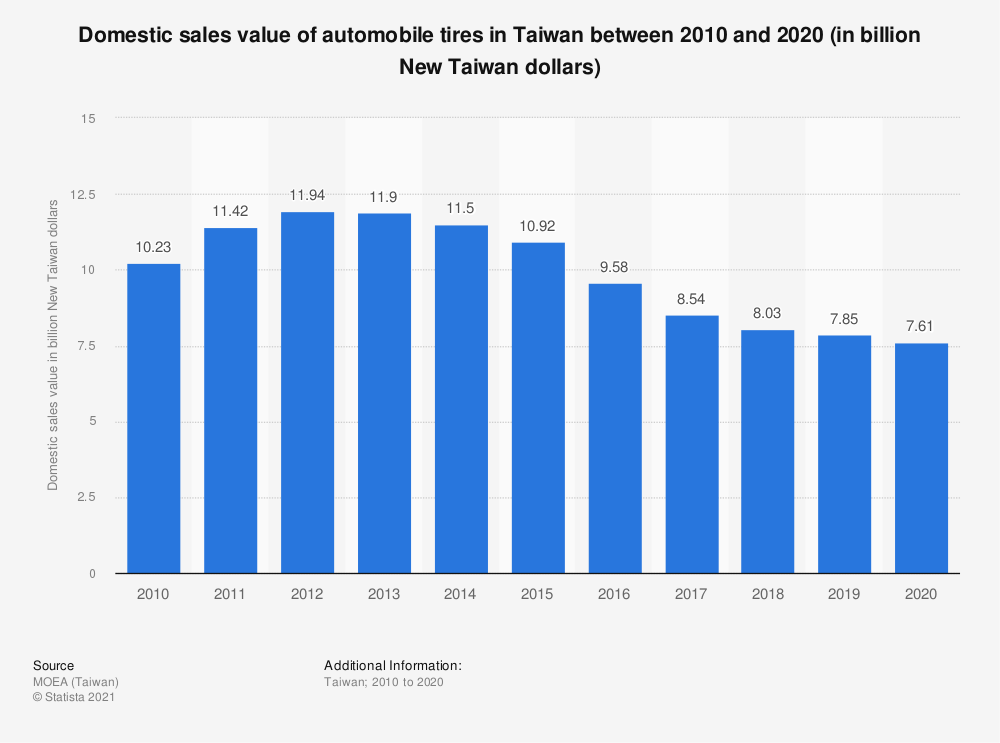 Statistic: Domestic sales value of automobile tires in Taiwan between 2009 and 2019 (in billion New Taiwan dollars) | Statista