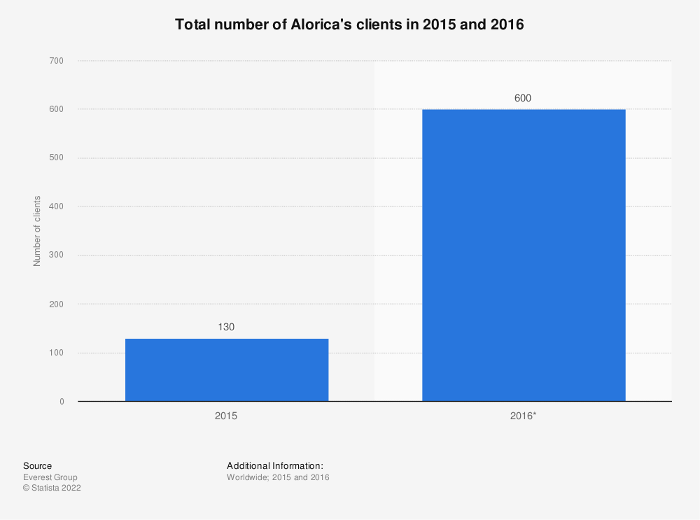 Statistic: Total number of Alorica's clients in 2015 and 2016 | Statista