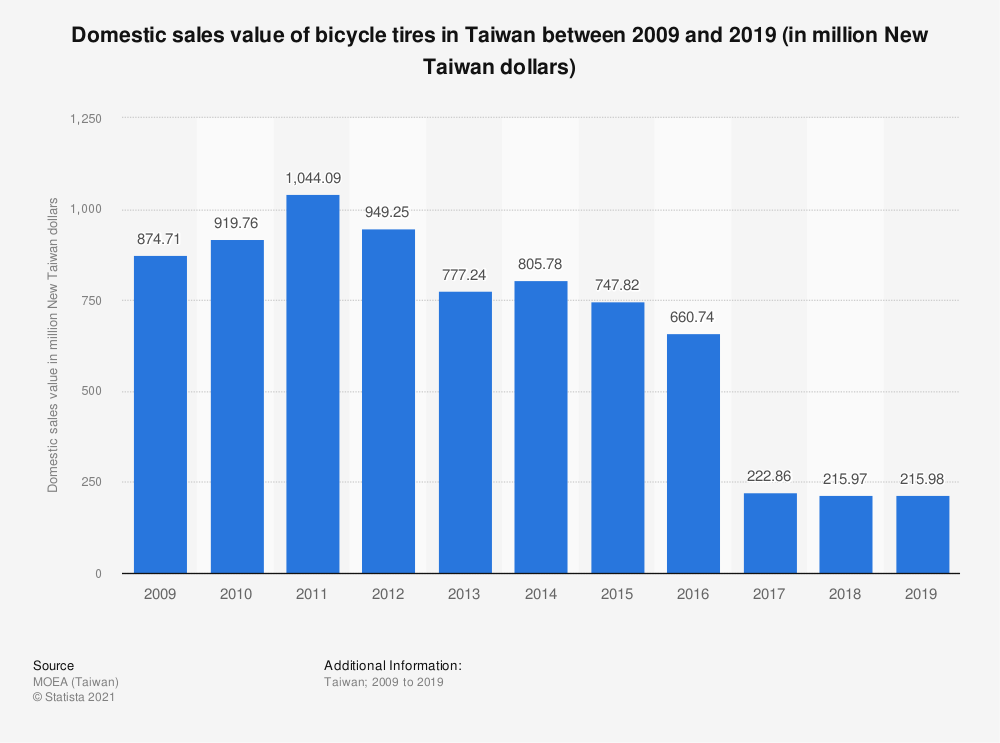 Statistic: Domestic sales value of bicycle tires in Taiwan between 2009 and 2019 (in million New Taiwan dollars)   Statista