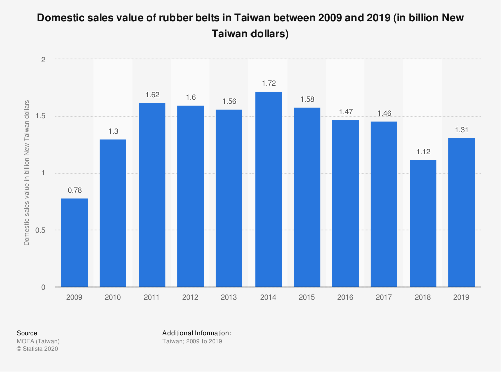 Statistic: Domestic sales value of rubber belts in Taiwan between 2009 and 2019 (in billion New Taiwan dollars) | Statista