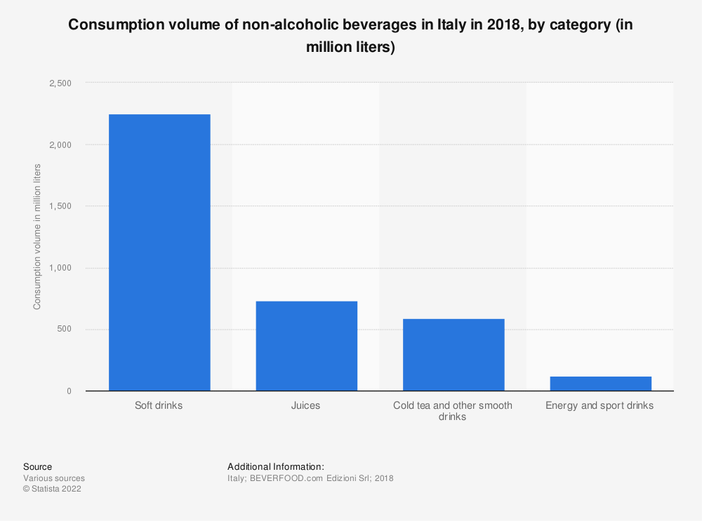 Statistic: Consumption volume of non-alcoholic beverages in Italy in 2018, by category (in million liters) | Statista