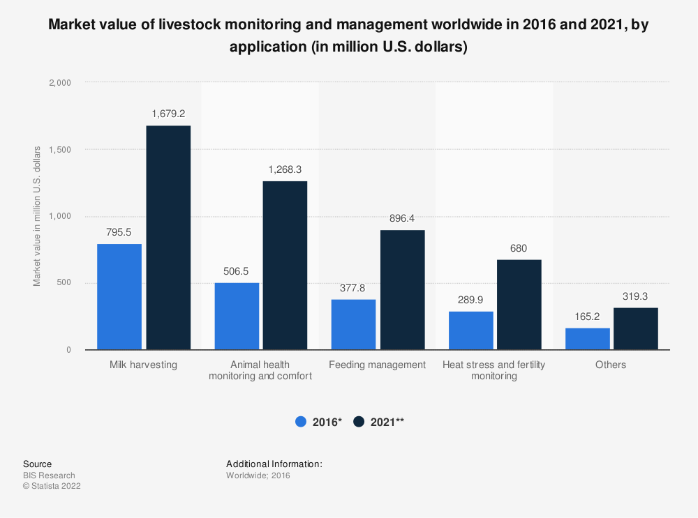 Statistic: Market value of livestock monitoring and management worldwide in 2016 and 2021, by application (in million U.S. dollars) | Statista