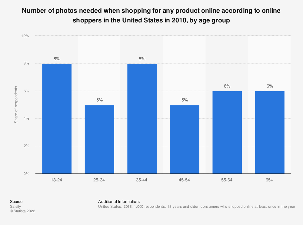 Statistic: Number of photos needed when shopping for any product online according to online shoppers in the United States in 2018, by age group | Statista