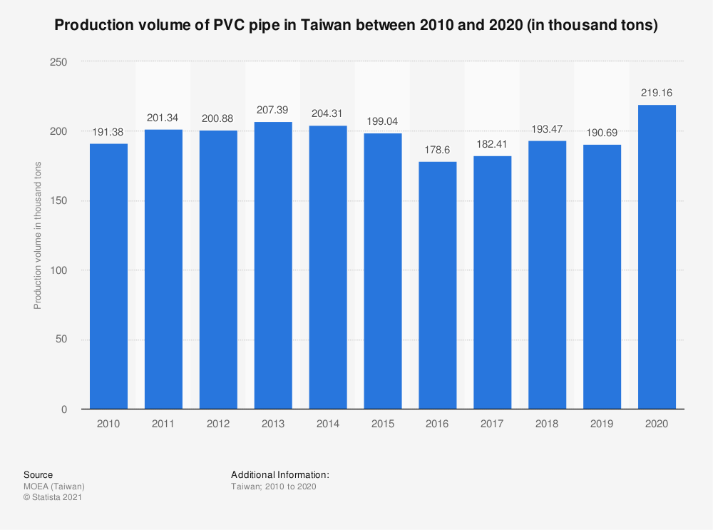 Statistic: Production volume of PVC pipe in Taiwan between 2009 and 2019 (in thousand tons) | Statista