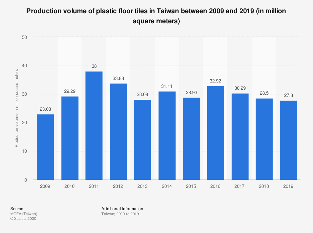 Statistic: Production volume of plastic floor tiles in Taiwan between 2009 and 2019 (in million square meters) | Statista