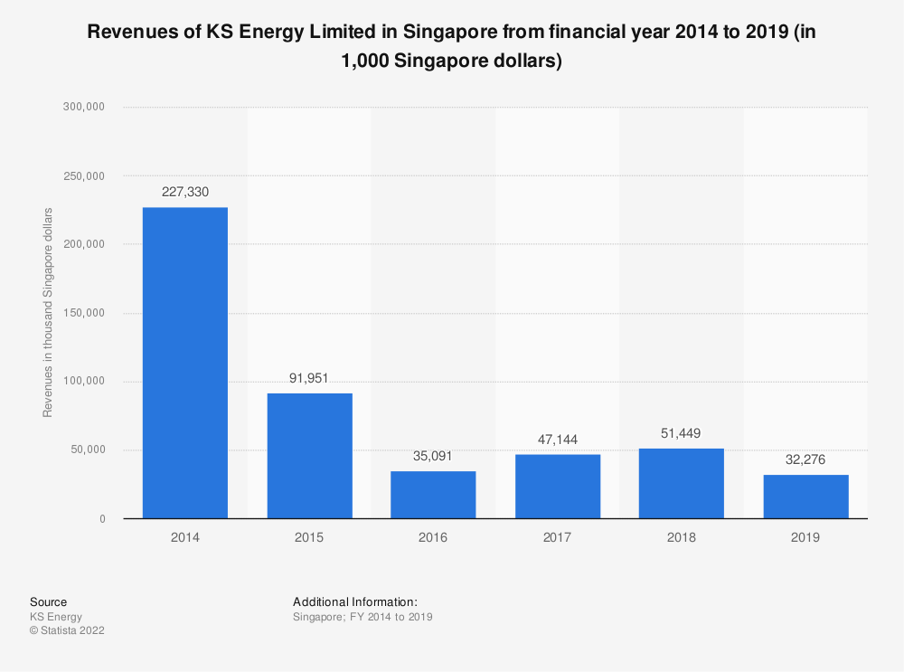 Statistic: Revenues of KS Energy Limited in Singapore from 2014 to 2018 (in 1,000 Singapore dollars) | Statista