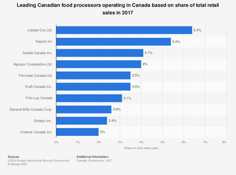 Statistic: Leading Canadian food processors operating in Canada based on share of total retail sales in 2017 | Statista