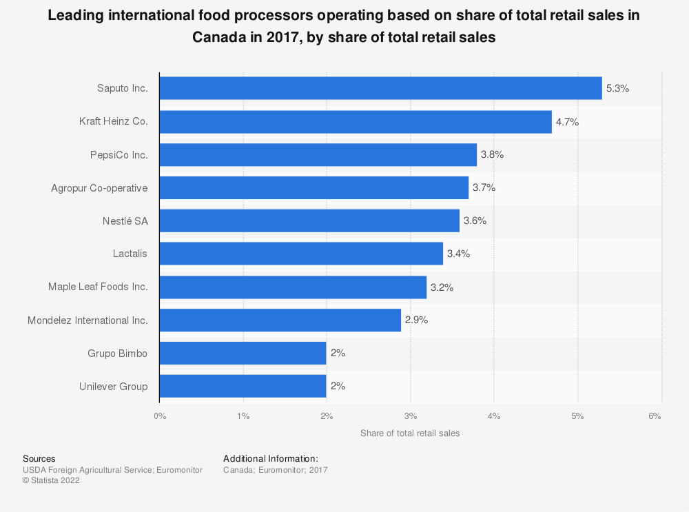 Statistic: Leading international food processors operating based on share of total retail sales in Canada in 2017, by share of total retail sales | Statista