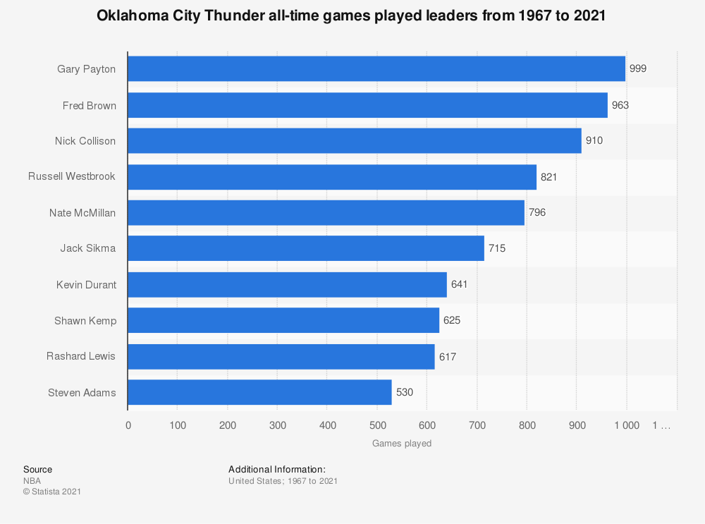 Statistic: Oklahoma City Thunder all-time games played leaders from 1967 to 2020 | Statista