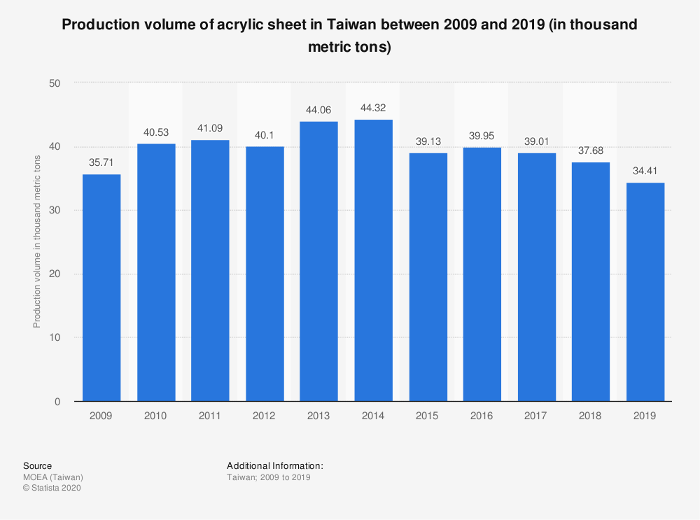 Statistic: Production volume of acrylic sheet in Taiwan between 2009 and 2019 (in thousand metric tons)   Statista