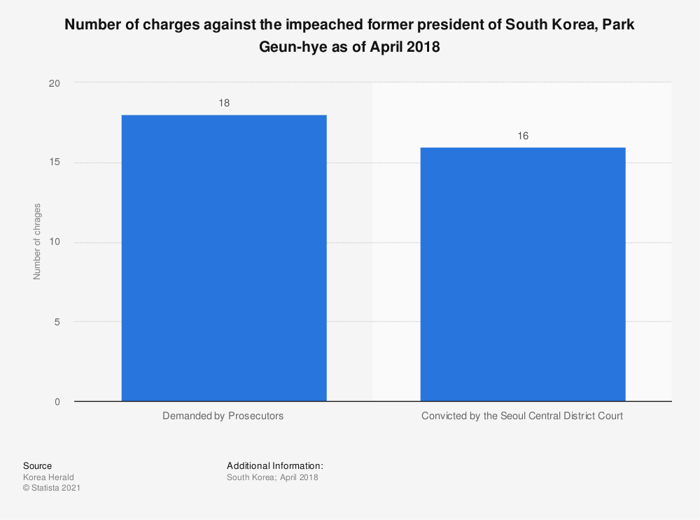 Statistic: Number of charges against the impeached former president of South Korea, Park Geun-hye as of April 2018 | Statista