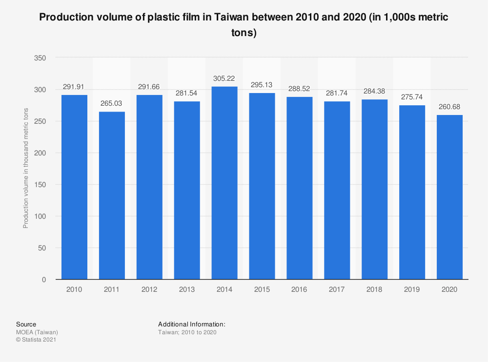 Statistic: Production volume of plastic film in Taiwan between 2009 and 2019 (in 1,000s metric tons) | Statista